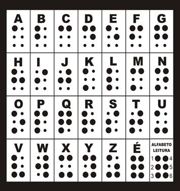 Figura  2: Alfabeto Braille