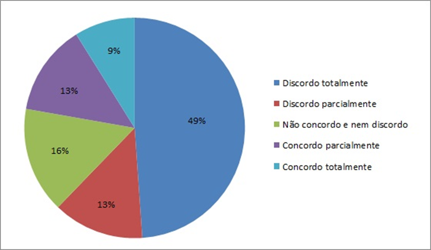 Figura 5: Informações sobre a coleta em  estabelecimentos de Curitiba