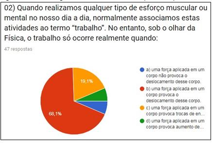 Figura 2: Porcentagem de  acerto dos alunos na questão dois do pré-teste