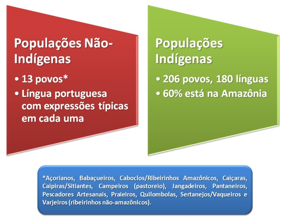 Classificação das populações tradicionais no Brasil